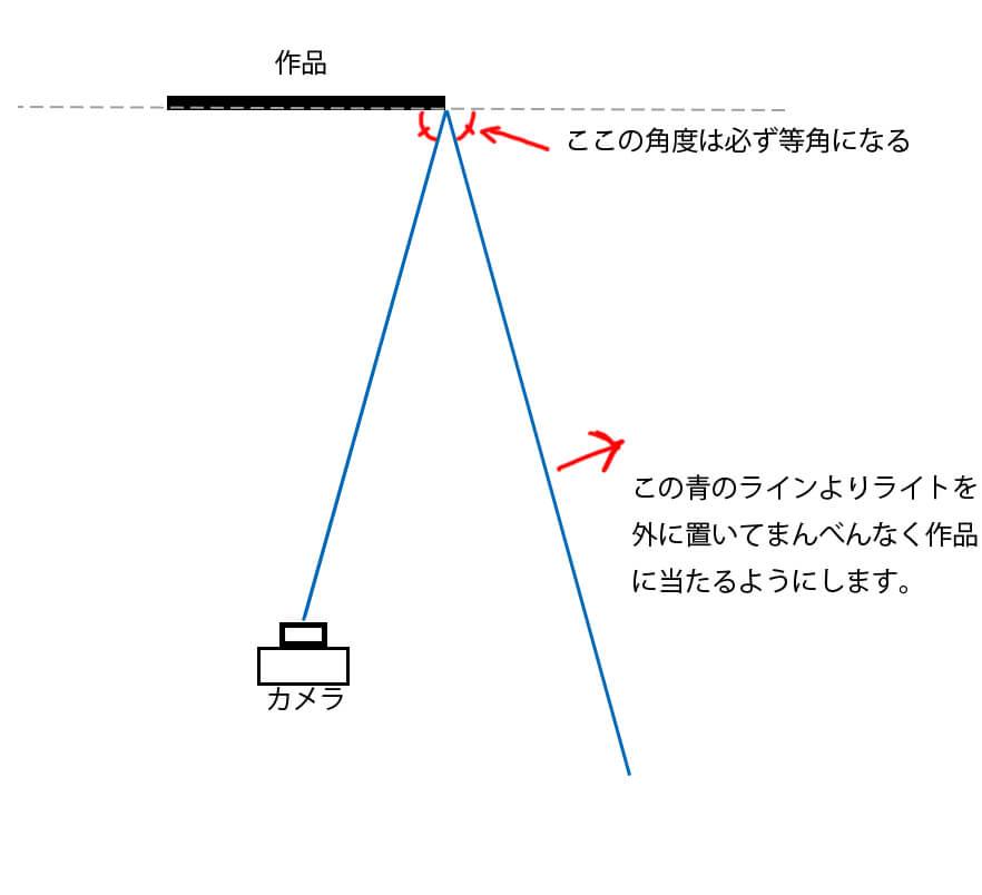 ライティング模式図。この青のラインより外にライトを置き、作品に均等にライトが当たるようにする